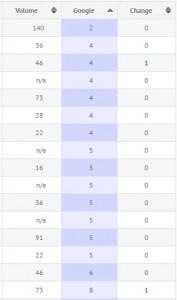 Dallas SEO Rankings Report