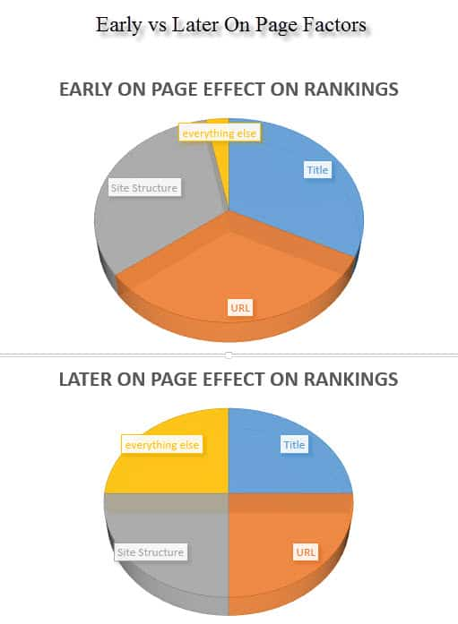 Early On Page Factors vs Later On Page Factors