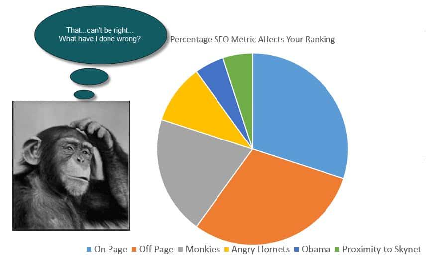 SEO Factors Pie Chart Fallacy