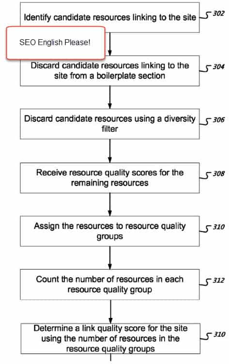 Google's Quality Site Patent
