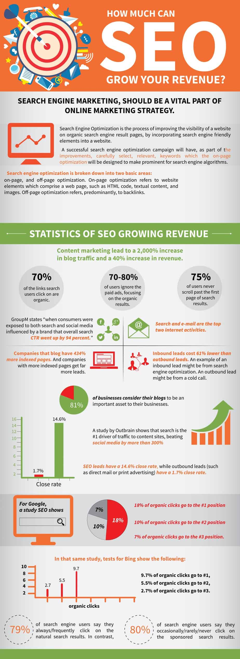 How Much Can SEO Grow Your Business