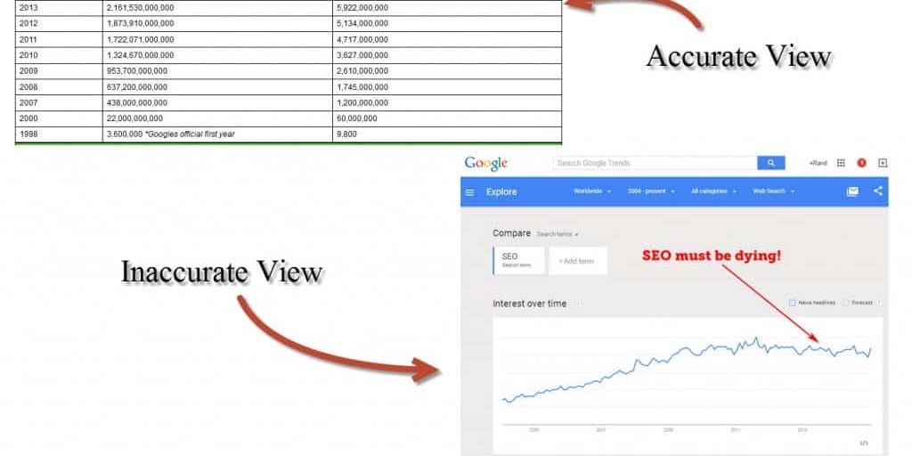 SEO is Dying Inaccurate Infographic